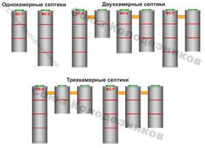 Схемы бетонных септиков на 2, 3, 4 и 5 человек