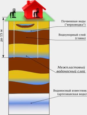 уровни воды под землей