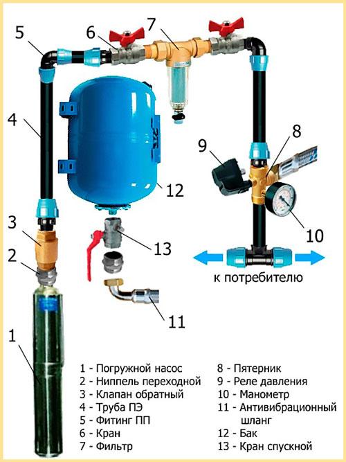 Схема подключения внутреннего водопровода с гидробаком